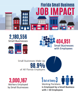 Image courtesy of Florida SBDC Network and the University of West Florida Center for Research and Economic Opportunity's 2015 State of Small Business Report: Small Business and its Impact on Florida.