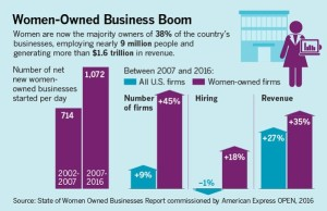 Women Owned Businesses Report data